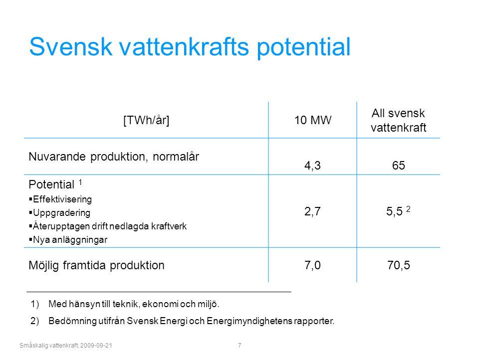 Småskalig vattenkraft. 2009-09-21 7 Svensk vattenkrafts potential [TWh/år]10 MW All svensk vattenkraft Nuvarande produktion, normalår 4,365 Potential