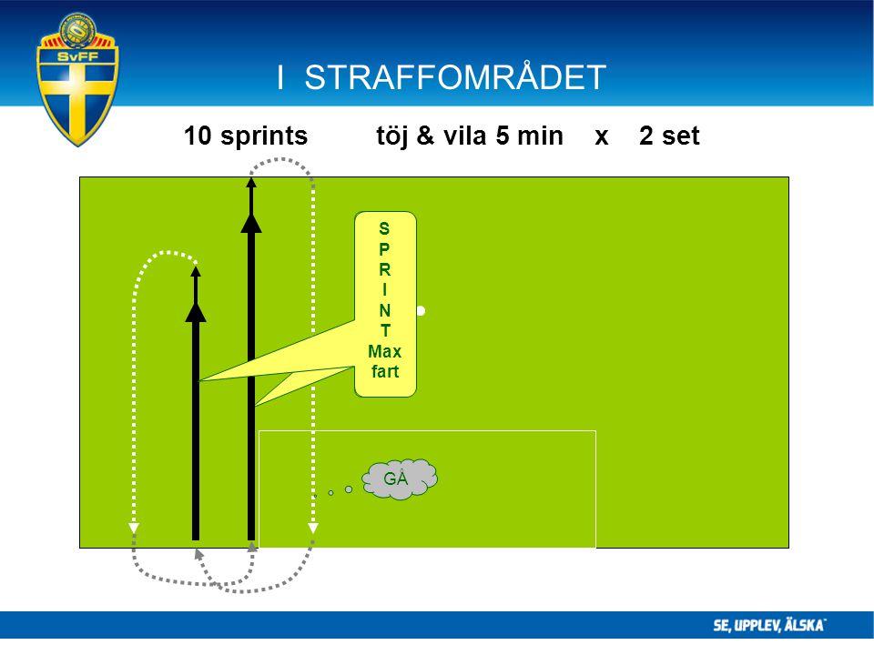 I STRAFFOMRÅDET 10 sprints töj & vila 5 min x 2 set GÅ S P R I N T 95 % S P R I N T Max fart
