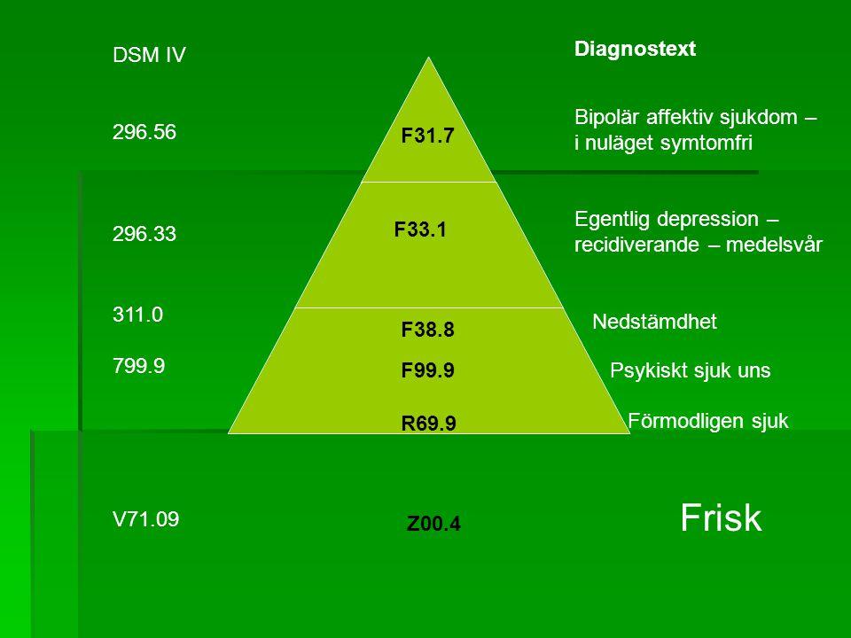 DSM IV 296.56 296.33 311.0 799.9 V71.09 Diagnostext Bipolär affektiv sjukdom – i nuläget symtomfri Egentlig depression – recidiverande – medelsvår Ned