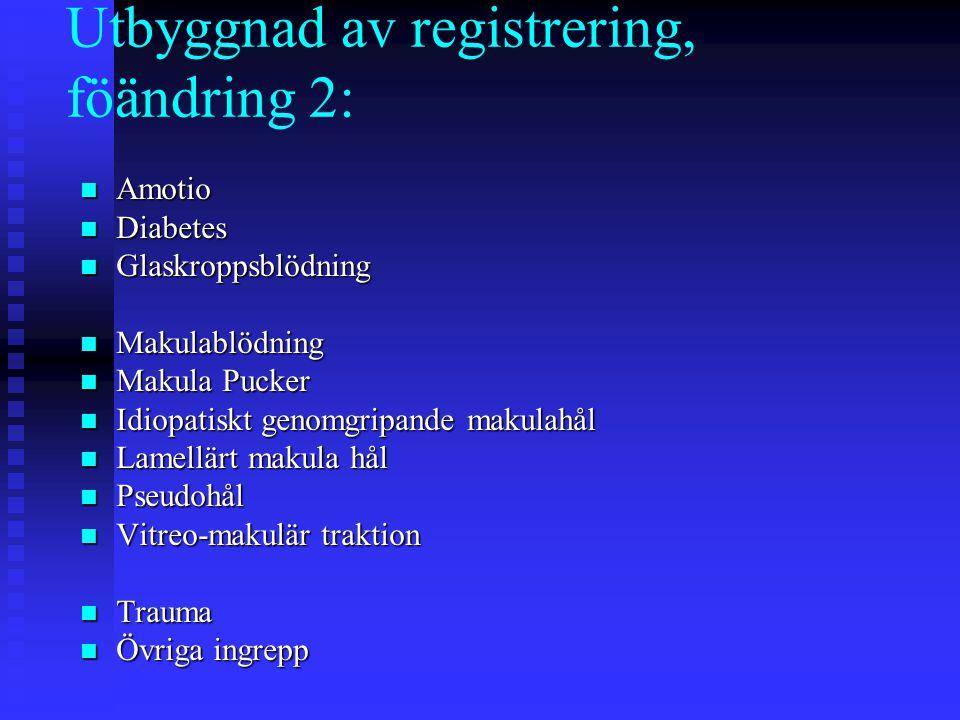 Utbyggnad av registrering, föändring 2: Amotio Amotio Diabetes Diabetes Glaskroppsblödning Glaskroppsblödning Makulablödning Makulablödning Makula Puc