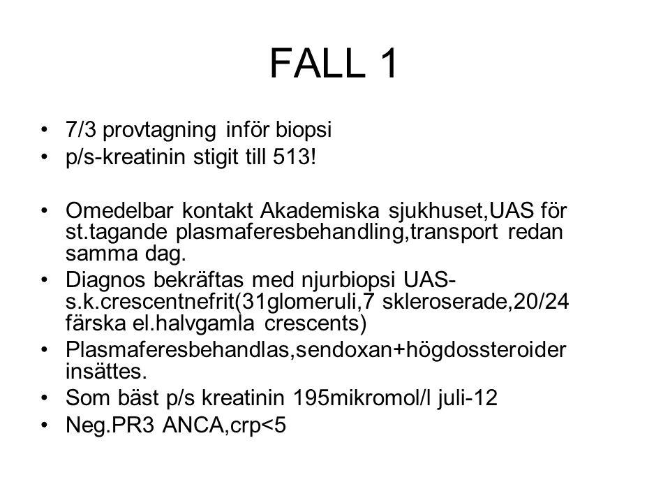 FALL 1 7/3 provtagning inför biopsi p/s-kreatinin stigit till 513! Omedelbar kontakt Akademiska sjukhuset,UAS för st.tagande plasmaferesbehandling,tra