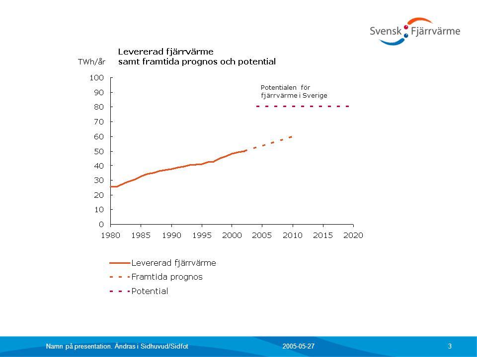 2005-05-27 Namn på presentation. Ändras i Sidhuvud/Sidfot 3 Potentialen för fjärrvärme i Sverige