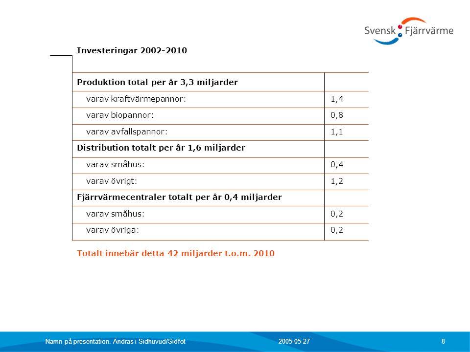 2005-05-27 Namn på presentation. Ändras i Sidhuvud/Sidfot 8 Produktion total per år 3,3 miljarder varav kraftvärmepannor:1,4 varav biopannor:0,8 varav