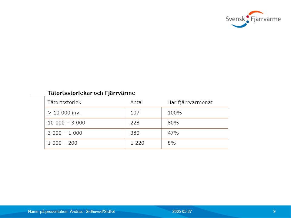 2005-05-27 Namn på presentation. Ändras i Sidhuvud/Sidfot 9 TätortsstorlekAntalHar fjärrvärmenät > 10 000 inv.107100% 10 000 – 3 00022880% 3 000 – 1 0