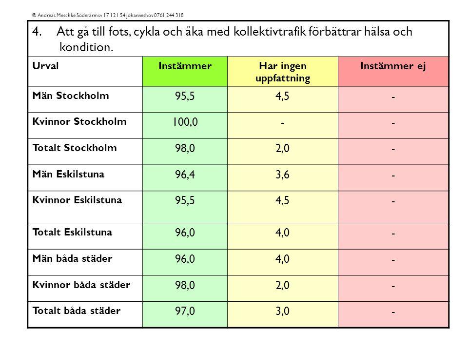 4. Att gå till fots, cykla och åka med kollektivtrafik förbättrar hälsa och kondition.