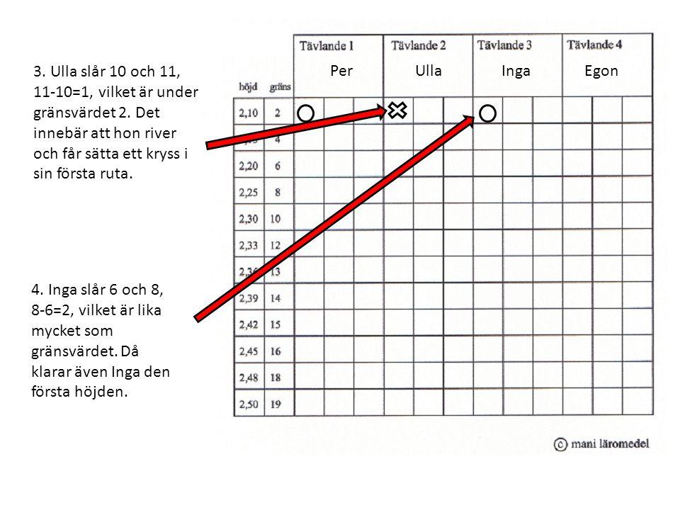PerUllaIngaEgon 3. Ulla slår 10 och 11, 11-10=1, vilket är under gränsvärdet 2. Det innebär att hon river och får sätta ett kryss i sin första ruta. 4