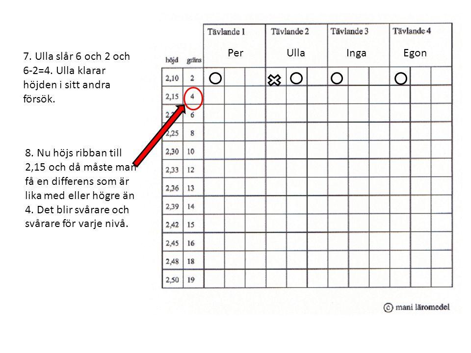 PerUllaIngaEgon 7. Ulla slår 6 och 2 och 6-2=4. Ulla klarar höjden i sitt andra försök. 8. Nu höjs ribban till 2,15 och då måste man få en differens s