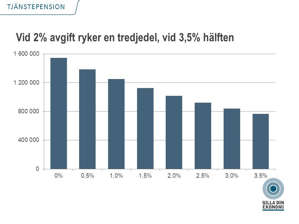 TJÄNSTEPENSION Vid 2% avgift ryker en tredjedel, vid 3,5% hälften