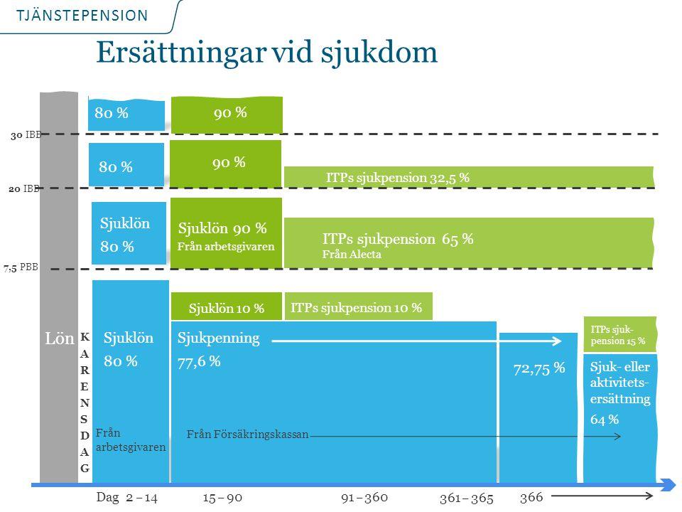 TJÄNSTEPENSION Lön KARENSDAGKARENSDAG Dag 2 _ 14 Sjuklön 10 % Sjuklön 80 % ITPs sjukpension 10 % Ersättningar vid sjukdom Sjukpenning 77,6 % 72,75 % 1