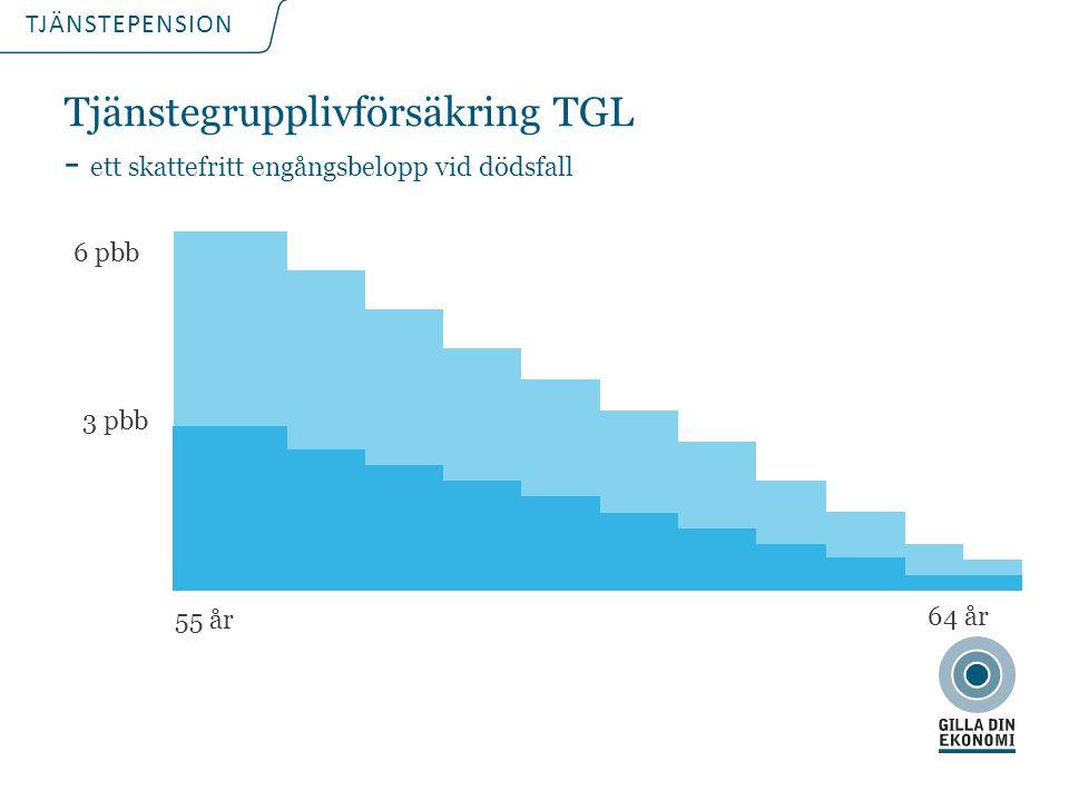 TJÄNSTEPENSION Tjänstegrupplivförsäkring TGL - ett skattefritt engångsbelopp vid dödsfall 6 pbb 3 pbb 55 år 64 år
