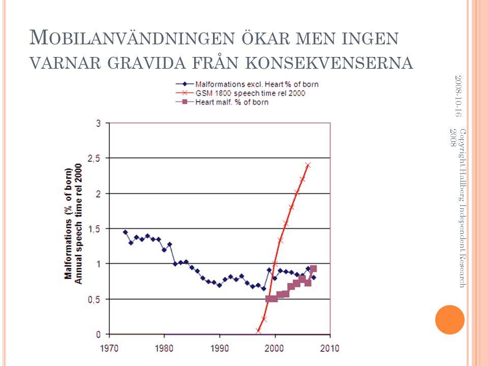 M OBILANVÄNDNINGEN ÖKAR MEN INGEN VARNAR GRAVIDA FRÅN KONSEKVENSERNA 2008-10-16 Copyright Hallberg Independent Research 2008