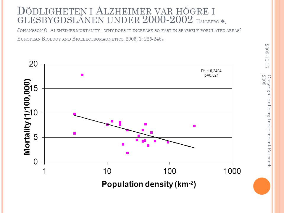 D ÖDLIGHETEN I A LZHEIMER VAR HÖGRE I GLESBYGDSLÄNEN UNDER 2000-2002 H ALLBERG �, J OHANSSON O. A LZHEIMER MORTALITY - WHY DOES IT INCREASE SO FAST IN