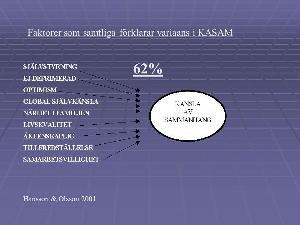 KASAM(29) och TCI (Temperament and Character Inventory) Årskurs 9 (pojkar och flickor) AntalRR-squared 150,72,52p =,0001 Tvillingmammor AntalR:R-squar