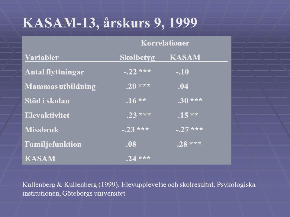 KASAM-13, medelvärden, årskurs 9, 1999 Kön FlickorPojkar 56,5 61,5 *** _______________________________________ JaNej Skolkat mer än 10 ggr 56,260,7 **