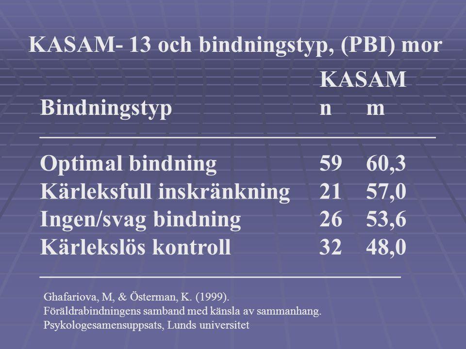 KASAM och Attachment (PBU) Delskalor i PBI Korrelationer Mor, Värme.44** Mor, Överbeskydd-.34** Far, Värme.39** Far, Överbeskydd-.44** (N = 138) Ghafa