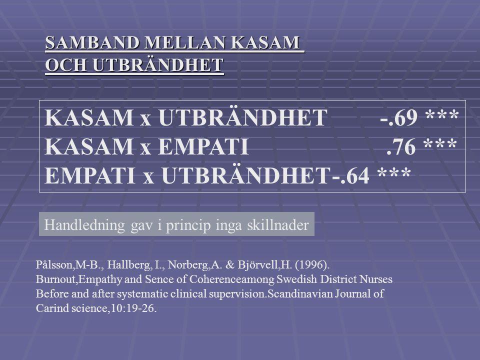 KASAM- 13 och bindningstyp, (PBI) mor KASAM Bindningstyp nm –––––––––––––––––––––––––––––––––– Optimal bindning5960,3 Kärleksfull inskränkning2157,0 I