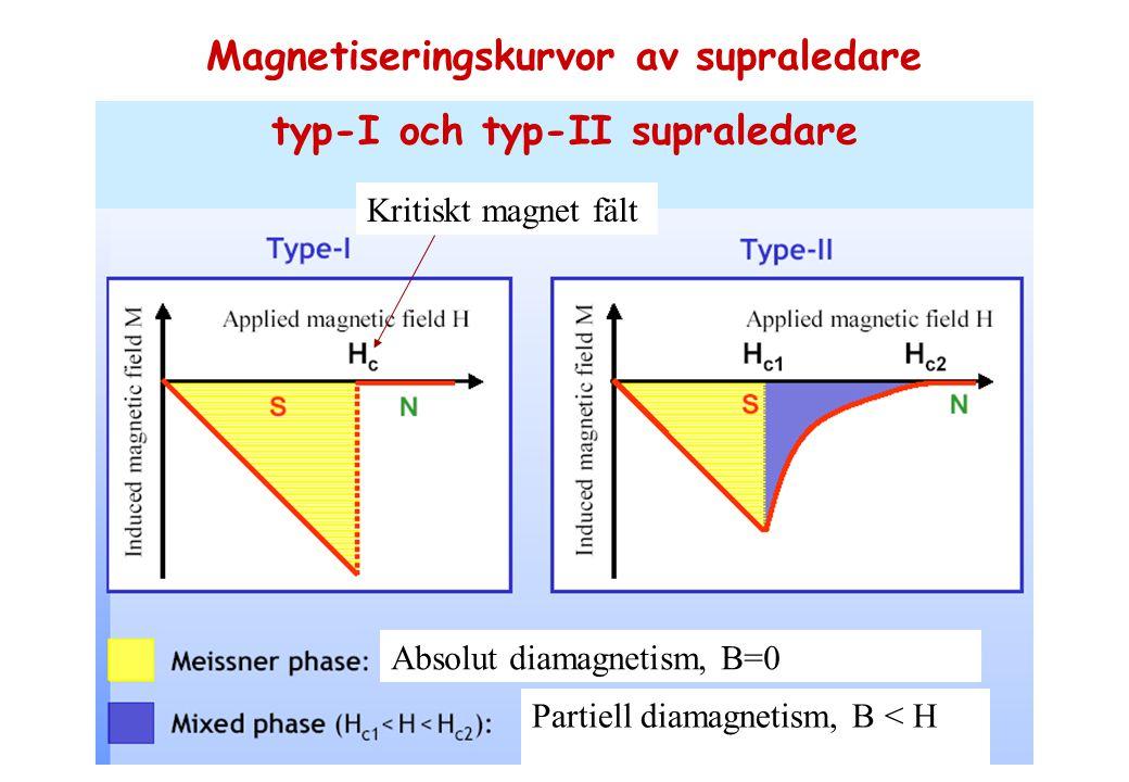 Magnetiseringskurvor av supraledare typ-I och typ-II supraledare Absolut diamagnetism, B=0 Partiell diamagnetism, B < H Kritiskt magnet fält