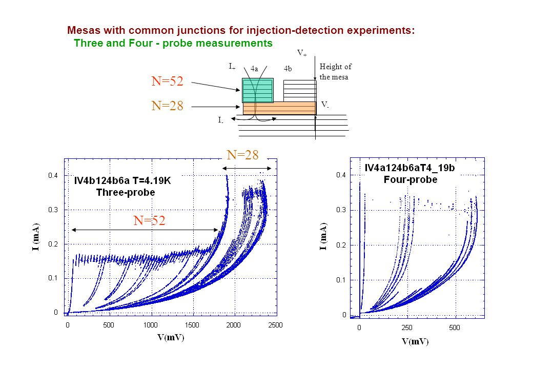 Height of the mesa 4a 4b I+I+ I-I- V-V- V+V+ Mesas with common junctions for injection-detection experiments: Three and Four - probe measurements N=52 N=28 N=52 N=28