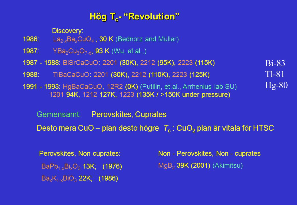 Hög T c - Revolution Discovery: 1986: La 2-x Ba x CuO 4, 30 K (Bednorz and Müller) 1987: YBa 2 Cu 3 O 7-d, 93 K (Wu, et al.,) 1987 - 1988: BiSrCaCuO: 2201 (30K), 2212 (95K), 2223 (115K) 1988: TlBaCaCuO: 2201 (30K), 2212 (110K), 2223 (125K) 1991 - 1993: HgBaCaCuO, 12R2 (0K) (Putilin, et.al., Arrhenius lab SU) 1201 94K, 1212 127K, 1223 (135K / >150K under pressure) Gemensamt:Perovskites, Cuprates Desto mera CuO – plan desto högre T c : CuO 2 plan är vitala för HTSC BaPb 1-x Bi x O 3 13K; (1976) Ba x K 1-x BiO 3 22K; (1986) Perovskites, Non cuprates:Non - Perovskites, Non - cuprates MgB 2 39K (2001) (Akimitsu) Bi-83 Tl-81 Hg-80