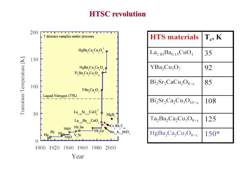Vilka elementer blir supraledande.(i)Only metals become superconductors.