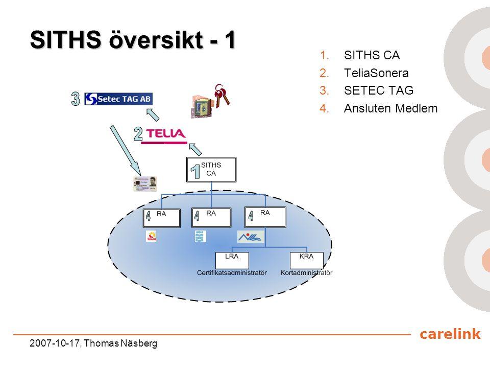 carelink 2007-10-17, Thomas Näsberg SITHS översikt - 1 1.SITHS CA 2.TeliaSonera 3.SETEC TAG 4.Ansluten Medlem