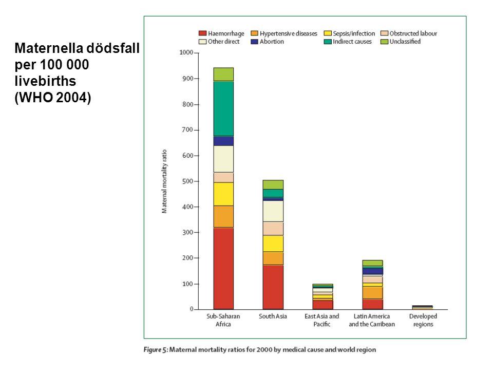 Atoni – uterotonika i Sverige Oxytocin - i v/ infusion – snabb, kort effekt (min) Kontraindikation hypovolemi Methergin – i v/ i m – snabb, ihållande effekt (tim) Ej vid högt blodtryck Prostaglandin F2α intramuralt/ infusion/ i m Effektivast intramuralt (0.25 mg var 15:e min, max 2 mg) Ej vid astma Misoprostol – prostaglandinanalog Lätt att administrera – billigt Evidens saknas för optimal dos och administrationssätt