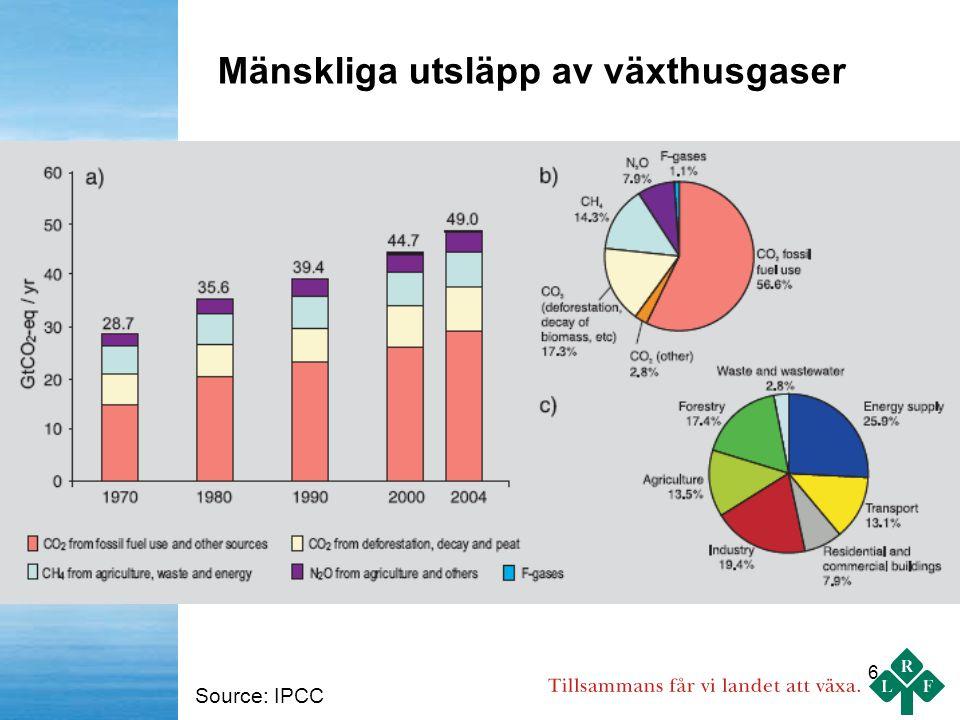6 Mänskliga utsläpp av växthusgaser Source: IPCC