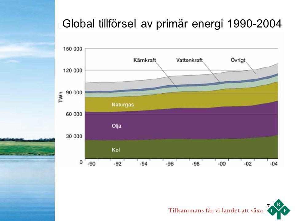 7 Global tillförsel av primär energi 1990-2004