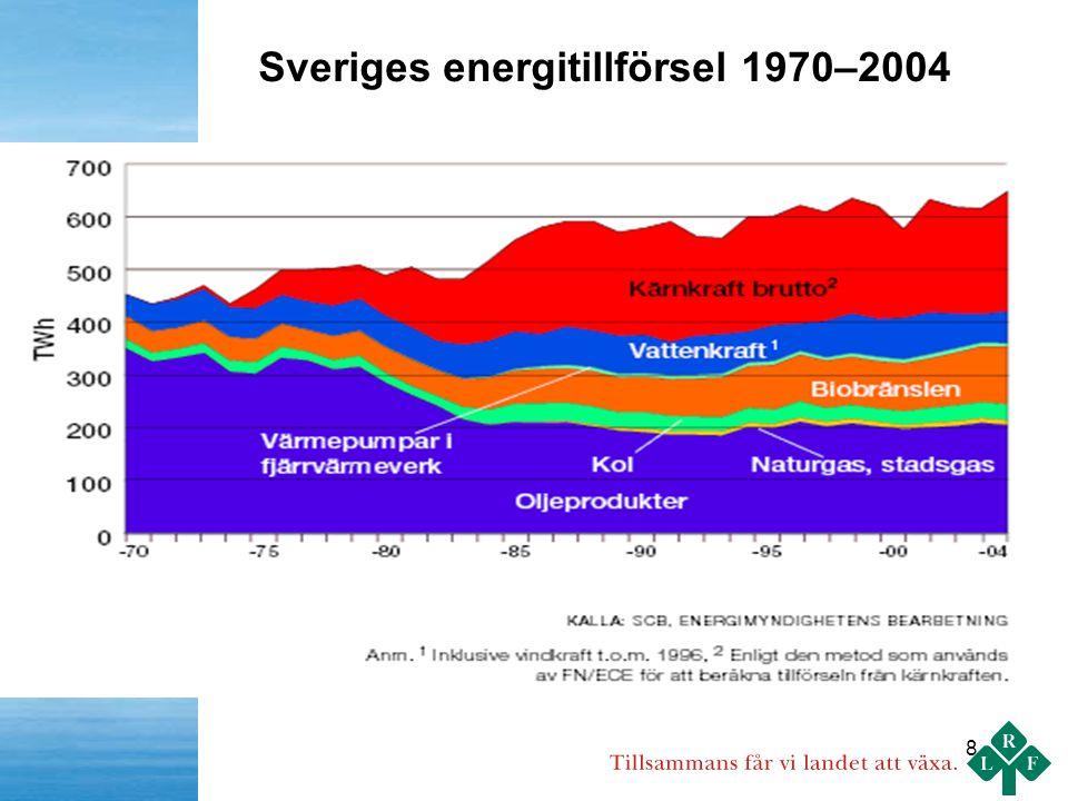 8 Sveriges energitillförsel 1970–2004