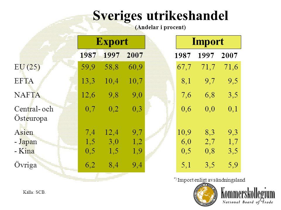 Sveriges utrikeshandel (Andelar i procent) ImportExport 198719972007 EU (25) EFTA NAFTA Central- och Östeuropa Asien - Japan - Kina Övriga 59,9 13,3 12,6 0,7 7,4 1,5 0,5 6,2 58,8 10,4 9,8 0,2 12,4 3,0 1,5 8,4 60,9 10,7 9,0 0,3 9,7 1,2 1,9 9,4 67,7 8,1 7,6 0,6 10,9 6,0 0,5 5,1 71,7 9,7 6,8 0,0 8,3 2,7 0,8 3,5 71,6 9,5 3,5 0,1 9,3 1,7 3,5 5,9 Källa: SCB.