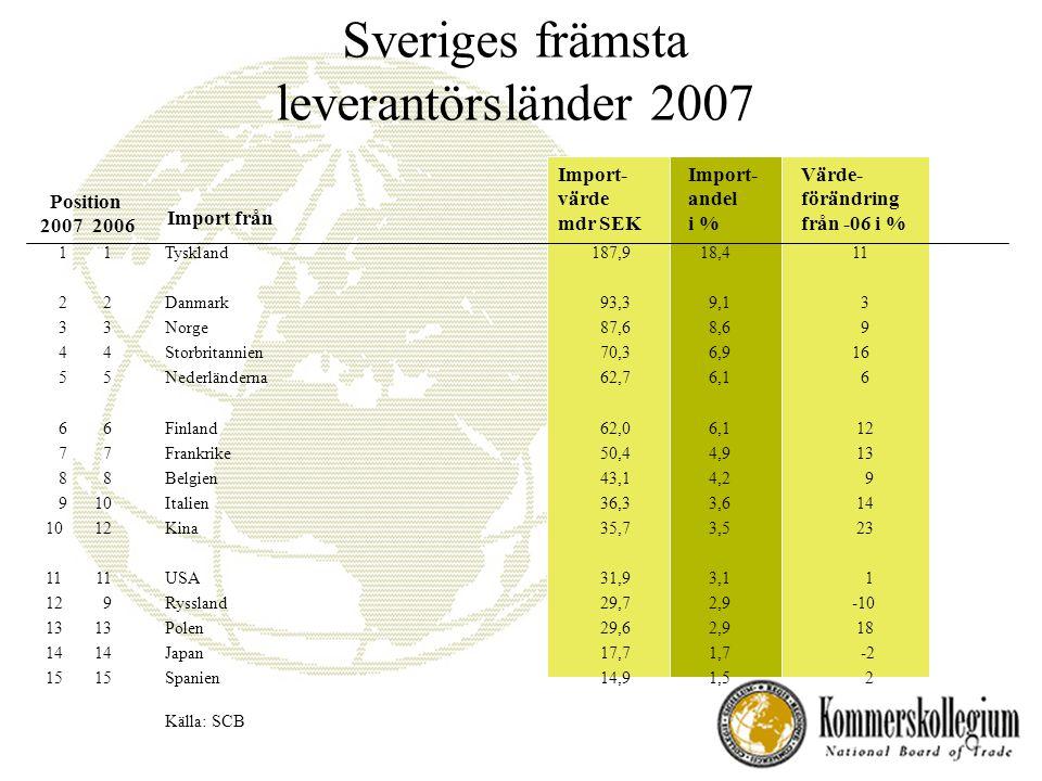 Sveriges främsta leverantörsländer 2007 Position 2007 2006 Import från Import- värde mdr SEK Import- andel i % Värde- förändring från -06 i % 11Tyskland187,9 18,4 11 22Danmark 93,3 9,1 3 33Norge 87,6 8,6 9 44Storbritannien 70,3 6,9 16 55Nederländerna 62,7 6,1 6 66Finland 62,0 6,1 12 77Frankrike 50,4 4,9 13 88Belgien43,1 4,2 9 910Italien 36,3 3,6 14 1012Kina 35,7 3,5 23 1111USA 31,9 3,1 1 129Ryssland 29,7 2,9 -10 1313Polen 29,6 2,9 18 1414Japan17,7 1,7 -2 15 15 Spanien 14,9 1,5 2 Källa: SCB