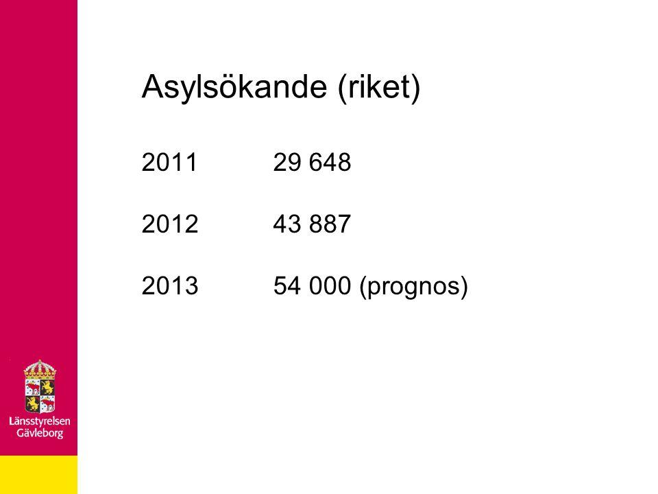 Asylsökande (riket) 201129 648 201243 887 201354 000 (prognos)