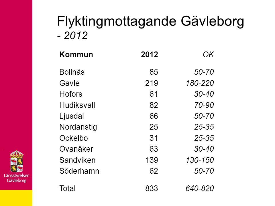 Flyktingmottagande Gävleborg - 2012 Kommun Bollnäs Gävle Hofors Hudiksvall Ljusdal Nordanstig Ockelbo Ovanåker Sandviken Söderhamn Total 2012 85 219 6