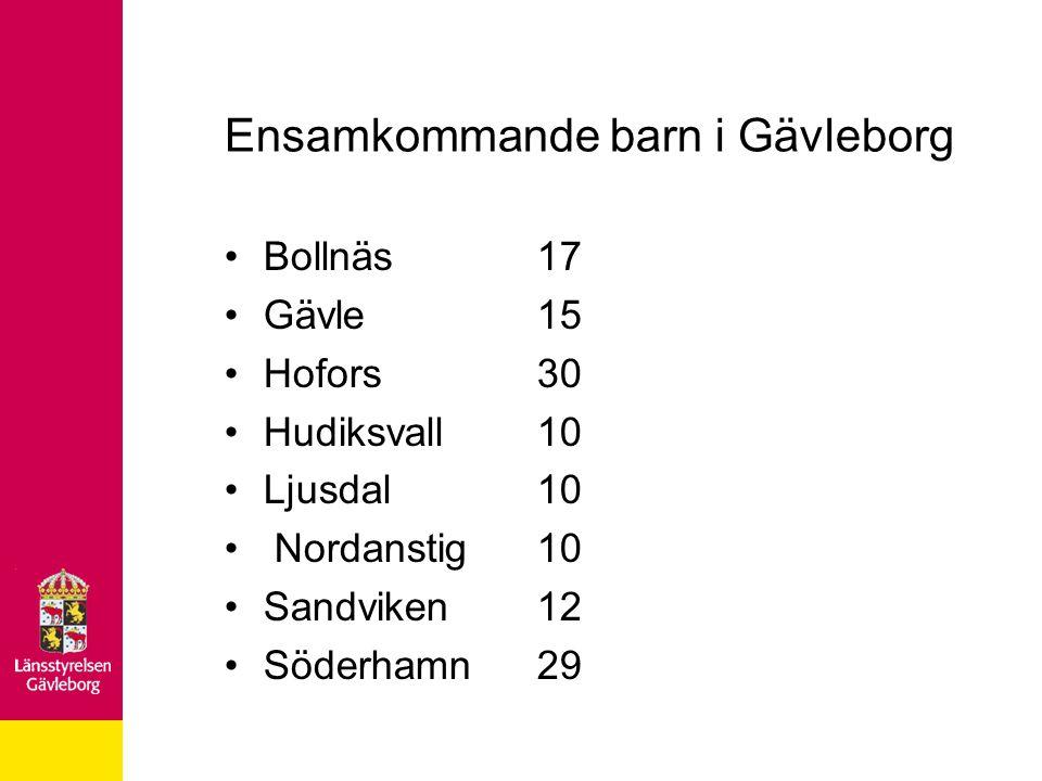Ensamkommande barn i Gävleborg Bollnäs17 Gävle15 Hofors30 Hudiksvall10 Ljusdal10 Nordanstig10 Sandviken12 Söderhamn29