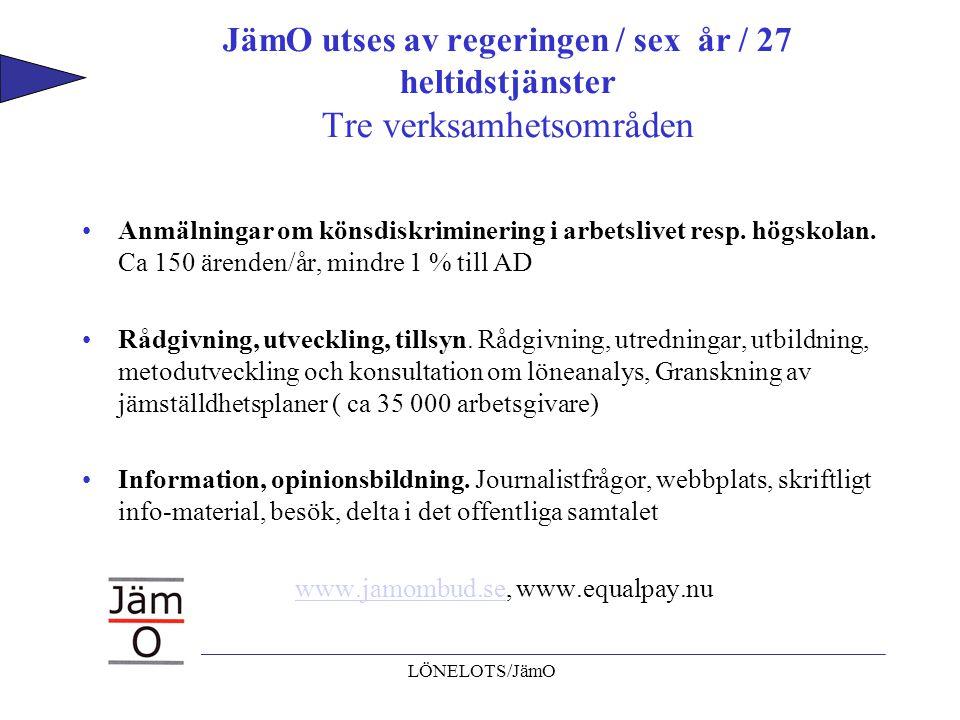 LÖNELOTS/JämO JämO utses av regeringen / sex år / 27 heltidstjänster Tre verksamhetsområden Anmälningar om könsdiskriminering i arbetslivet resp. högs