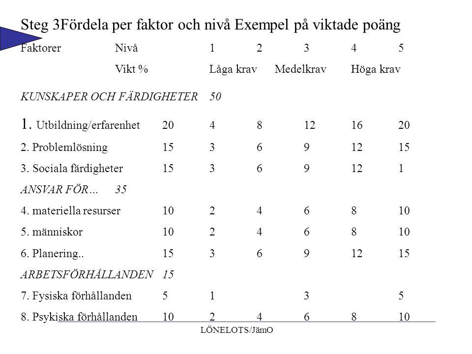 LÖNELOTS/JämO Steg 3Fördela per faktor och nivå Exempel på viktade poäng FaktorerNivå12345 Vikt %Låga krav MedelkravHöga krav KUNSKAPER OCH FÄRDIGHETE