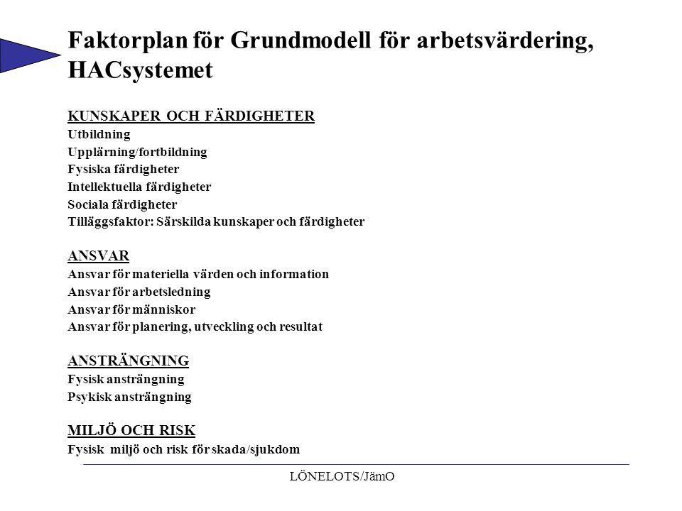 LÖNELOTS/JämO Faktorplan för Grundmodell för arbetsvärdering, HACsystemet KUNSKAPER OCH FÄRDIGHETER Utbildning Upplärning/fortbildning Fysiska färdigh