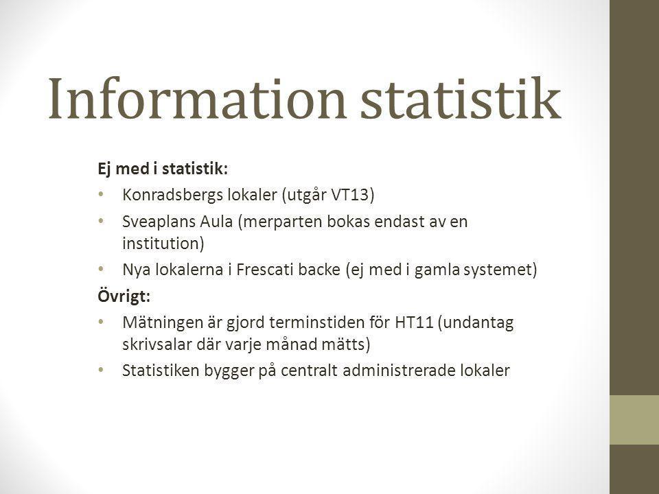 Information statistik Ej med i statistik: Konradsbergs lokaler (utgår VT13) Sveaplans Aula (merparten bokas endast av en institution) Nya lokalerna i Frescati backe (ej med i gamla systemet) Övrigt: Mätningen är gjord terminstiden för HT11 (undantag skrivsalar där varje månad mätts) Statistiken bygger på centralt administrerade lokaler