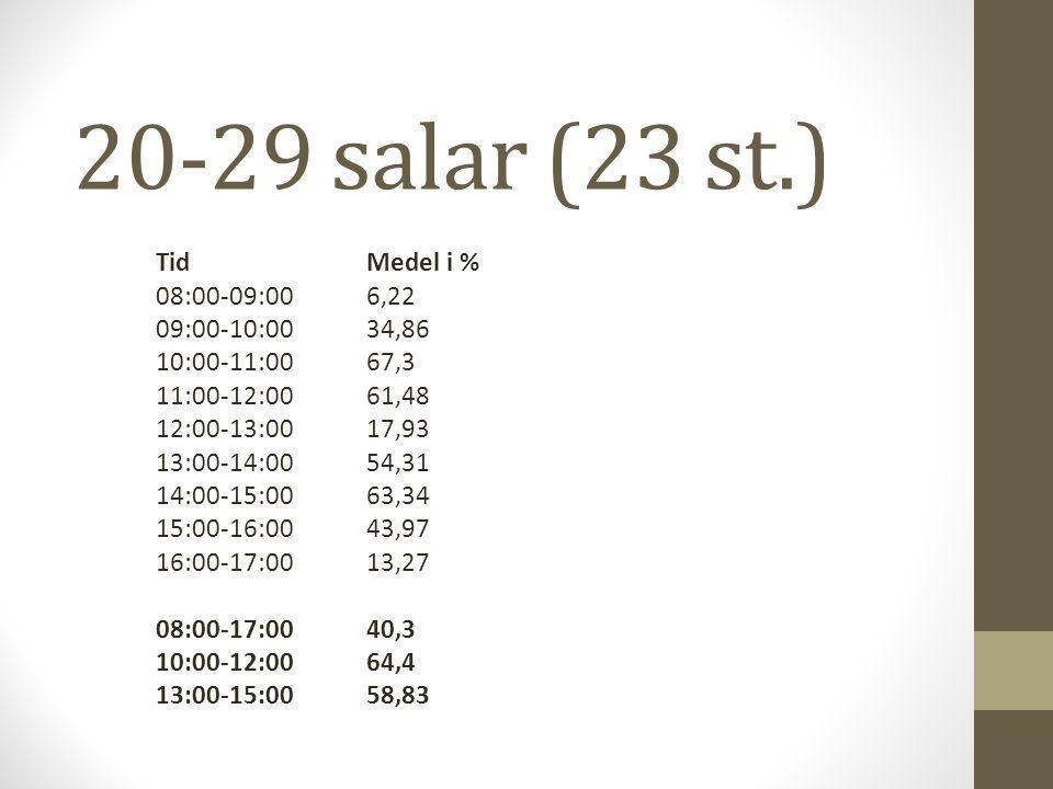 20-29 salar (23 st.) TidMedel i % 08:00-09:006,22 09:00-10:0034,86 10:00-11:0067,3 11:00-12:0061,48 12:00-13:0017,93 13:00-14:0054,31 14:00-15:0063,34 15:00-16:0043,97 16:00-17:0013,27 08:00-17:0040,3 10:00-12:0064,4 13:00-15:0058,83