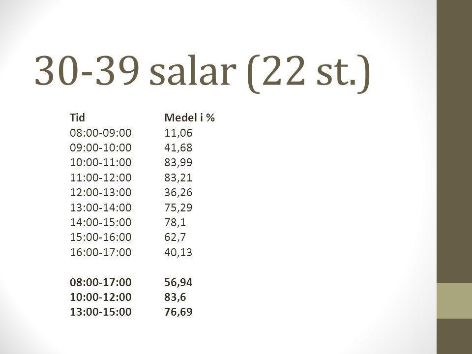30-39 salar (22 st.) TidMedel i % 08:00-09:0011,06 09:00-10:0041,68 10:00-11:0083,99 11:00-12:0083,21 12:00-13:0036,26 13:00-14:0075,29 14:00-15:0078,1 15:00-16:0062,7 16:00-17:0040,13 08:00-17:0056,94 10:00-12:0083,6 13:00-15:0076,69