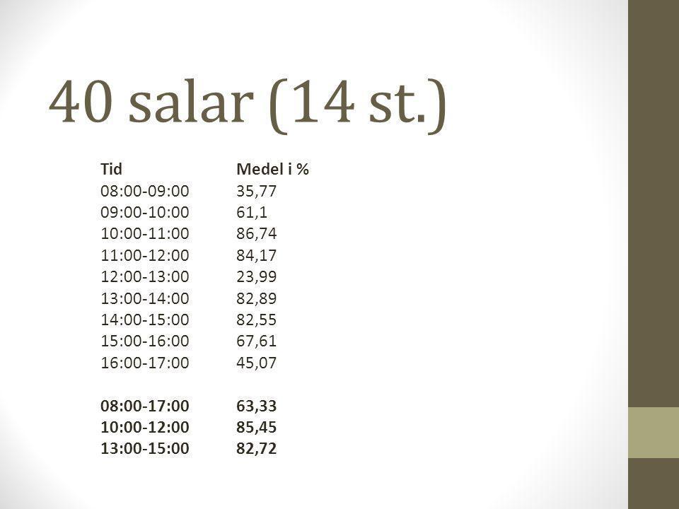 40 salar (14 st.) TidMedel i % 08:00-09:0035,77 09:00-10:0061,1 10:00-11:0086,74 11:00-12:0084,17 12:00-13:0023,99 13:00-14:0082,89 14:00-15:0082,55 15:00-16:0067,61 16:00-17:0045,07 08:00-17:0063,33 10:00-12:0085,45 13:00-15:0082,72