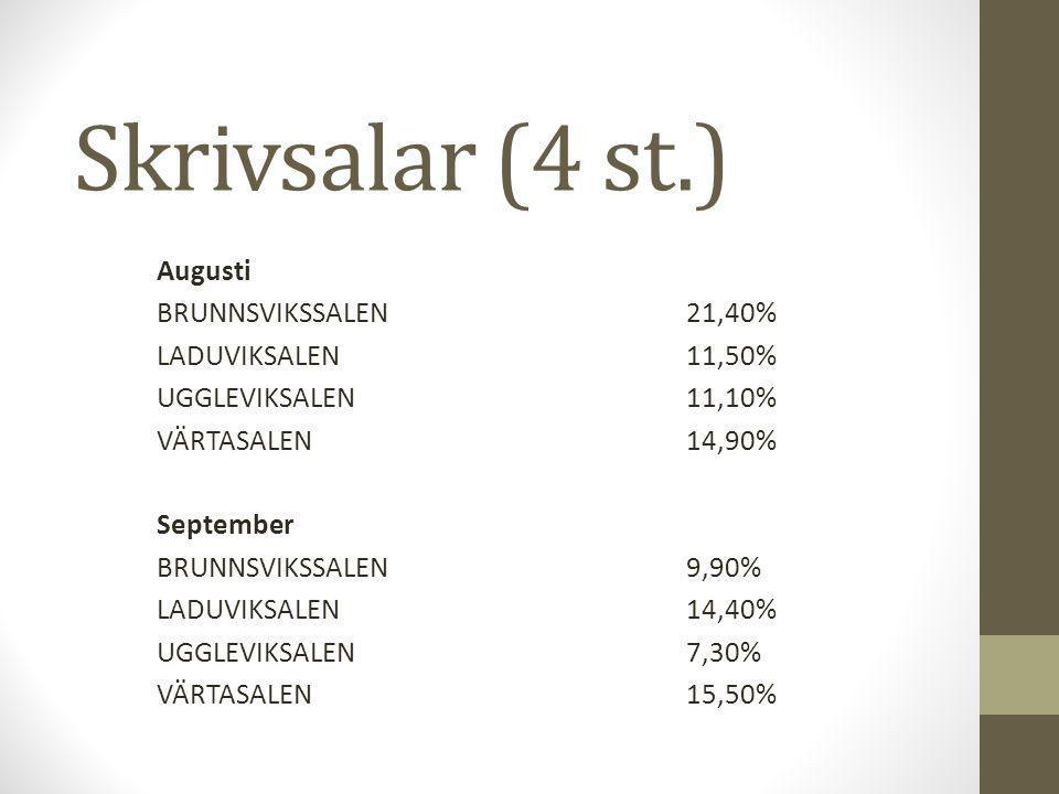 Skrivsalar (4 st.) Augusti BRUNNSVIKSSALEN21,40% LADUVIKSALEN 11,50% UGGLEVIKSALEN11,10% VÄRTASALEN14,90% September BRUNNSVIKSSALEN9,90% LADUVIKSALEN14,40% UGGLEVIKSALEN7,30% VÄRTASALEN15,50%