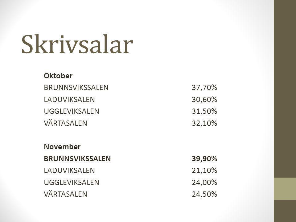 Skrivsalar Oktober BRUNNSVIKSSALEN37,70% LADUVIKSALEN 30,60% UGGLEVIKSALEN31,50% VÄRTASALEN32,10% November BRUNNSVIKSSALEN39,90% LADUVIKSALEN21,10% UGGLEVIKSALEN24,00% VÄRTASALEN24,50%
