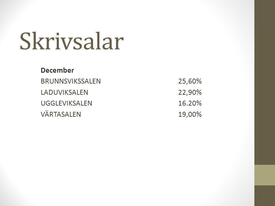 Skrivsalar December BRUNNSVIKSSALEN25,60% LADUVIKSALEN 22,90% UGGLEVIKSALEN16.20% VÄRTASALEN19,00%