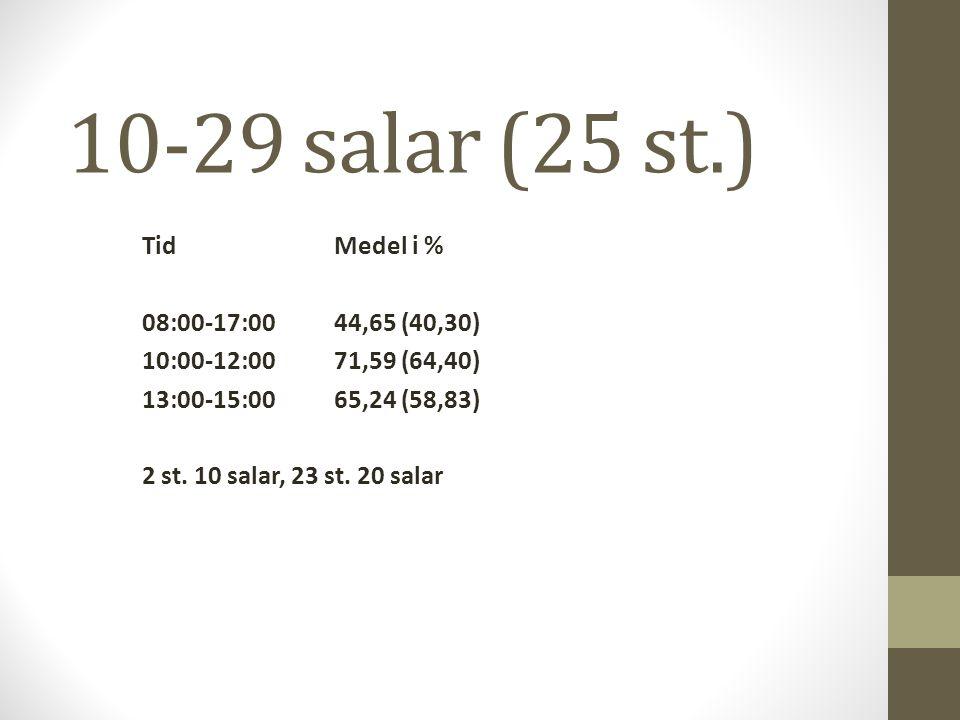 10-29 salar (25 st.) TidMedel i % 08:00-17:0044,65 (40,30) 10:00-12:0071,59 (64,40) 13:00-15:0065,24 (58,83) 2 st.