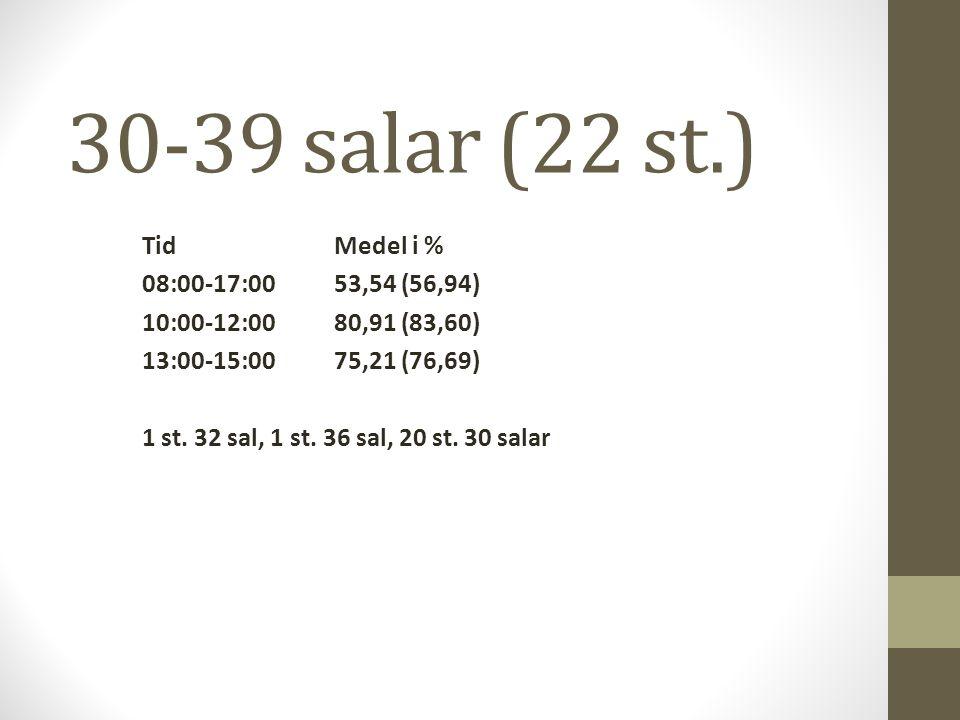 30-39 salar (22 st.) TidMedel i % 08:00-17:0053,54 (56,94) 10:00-12:0080,91 (83,60) 13:00-15:0075,21 (76,69) 1 st.