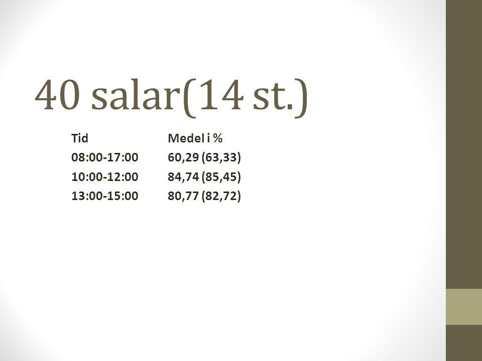40 salar(14 st.) TidMedel i % 08:00-17:0060,29 (63,33) 10:00-12:0084,74 (85,45) 13:00-15:0080,77 (82,72)