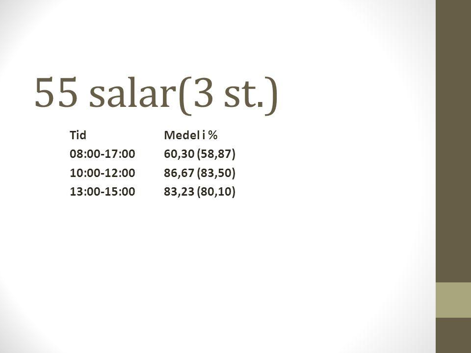 55 salar(3 st.) TidMedel i % 08:00-17:0060,30 (58,87) 10:00-12:0086,67 (83,50) 13:00-15:0083,23 (80,10)