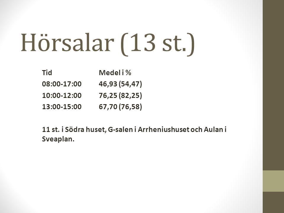 Hörsalar (13 st.) TidMedel i % 08:00-17:0046,93 (54,47) 10:00-12:0076,25 (82,25) 13:00-15:0067,70 (76,58) 11 st.