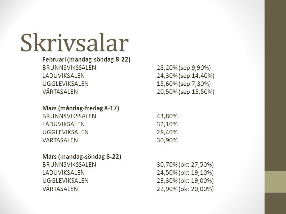 Skrivsalar Februari (måndag-söndag 8-22) BRUNNSVIKSSALEN28,20% (sep 9,90%) LADUVIKSALEN 24,30% (sep 14,40%) UGGLEVIKSALEN15,60% (sep 7,30%) VÄRTASALEN20,50% (sep 15,50%) Mars (måndag-fredag 8-17) BRUNNSVIKSSALEN43,80% LADUVIKSALEN 32,10% UGGLEVIKSALEN28,40% VÄRTASALEN30,90% Mars (måndag-söndag 8-22) BRUNNSVIKSSALEN30,70% (okt 27,50%) LADUVIKSALEN24,50% (okt 19,10%) UGGLEVIKSALEN23,30% (okt 19,00%) VÄRTASALEN22,90% (okt 20,00%)